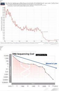 solar-&-DNA-charts