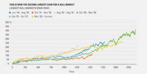 CA---2017-9-20---Capturing-Bull-Markets