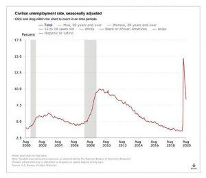 Unemployment-History